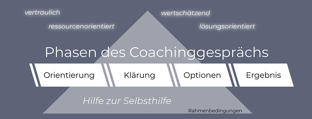 Coaching nach König & Vollmer WIBK