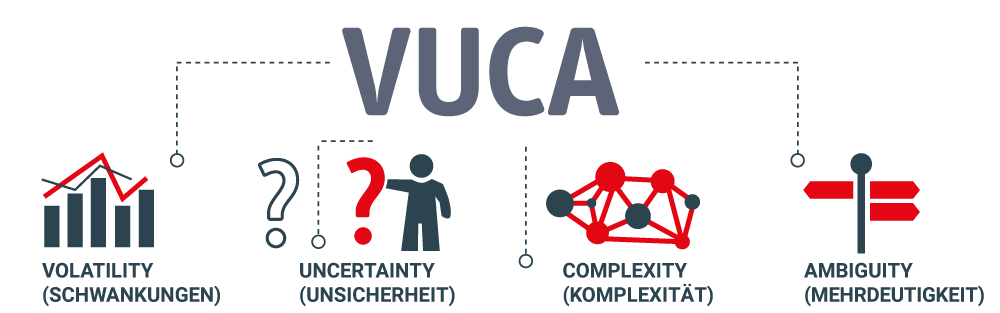 Grafik VUCA Welt